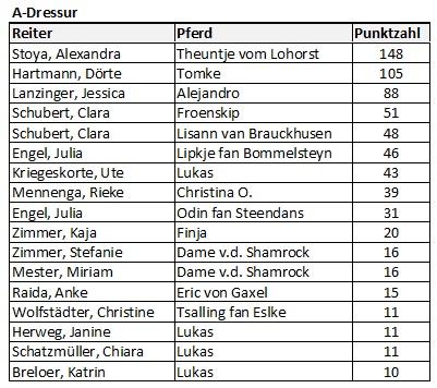 dressurrangliste-a-2016