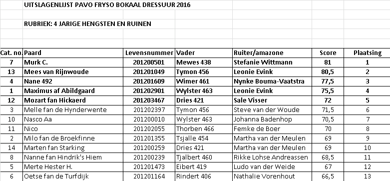 Pavo Fryso Pokal Halbfinale Hengste 1